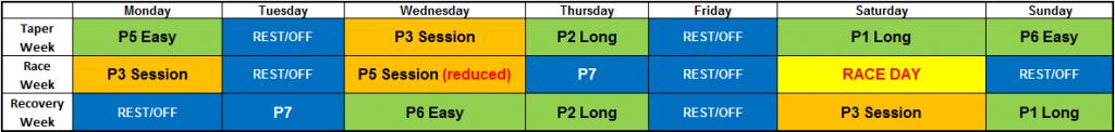 Programme Races